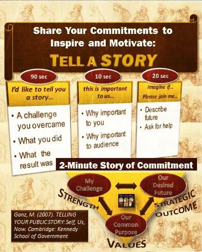 How Leaders Inspire & Motivate: 2-Minute Story of Commitment