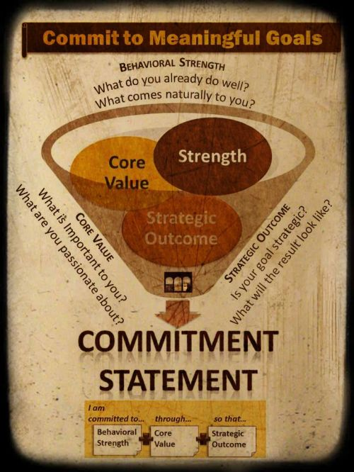 Commit to Meaningful Goals