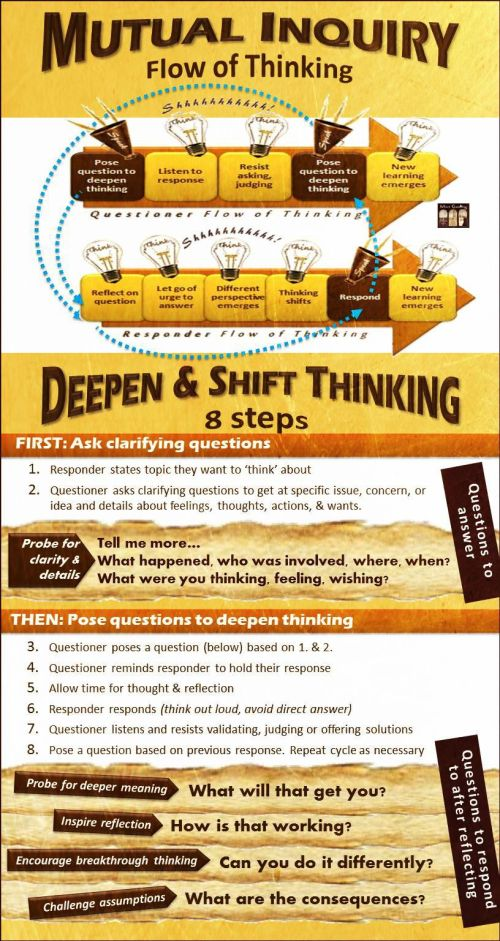 "Questions to deepen thinking are not meant to be ""asked"" and ""answered."" They are designed to be ""posed"" and ""responded to."" The dynamic of posing a question that is 1) not leading, diagnostic, or challenging and 2) not required to be answered; leads to deeper thinking, automatically."
