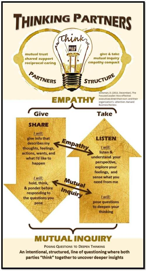 Thinking Partners is a Concept & a Compact in which two people engage in mutual inquiry while practicing empathy