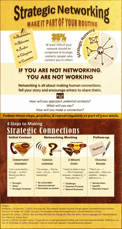 4 steps to making strategic connections: Initial Contact, Curious Listening, 2-minute story, & follow-up