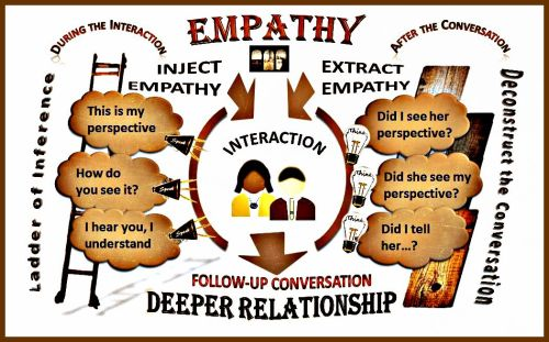 If you build empathy into your interactions, then you will establish trusting relationships.