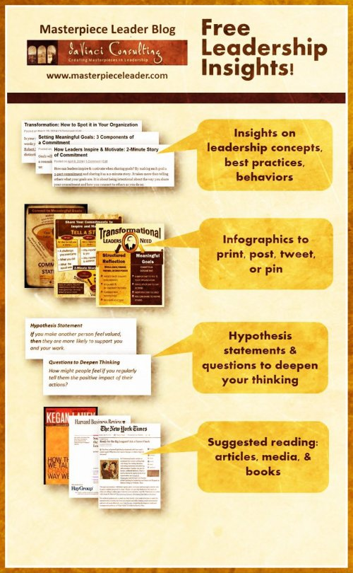 eadership Insights with infographics, hypothesis statements, and questions to deepen thinking.
